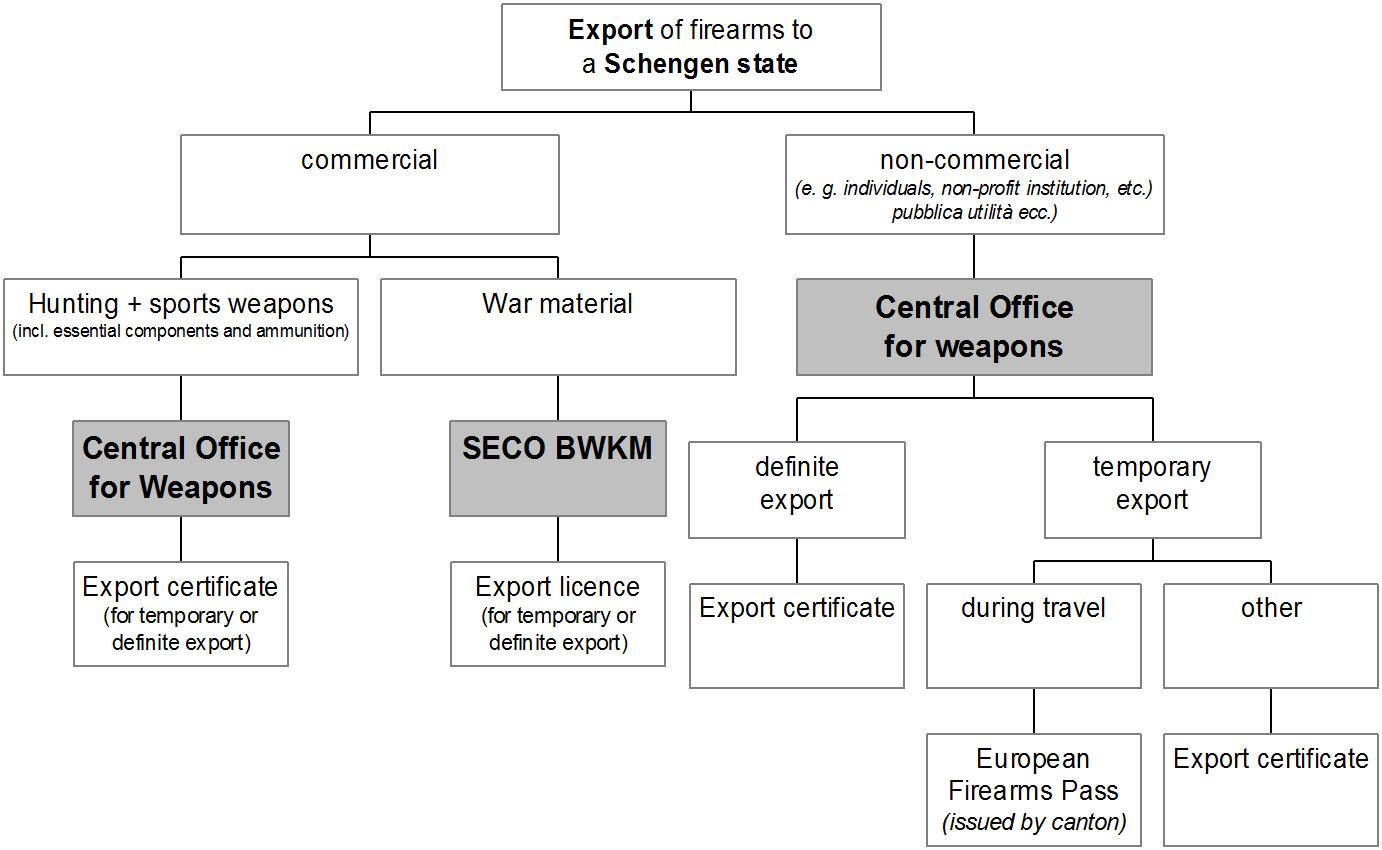Chart: Exporting a weapon to a Schengen state